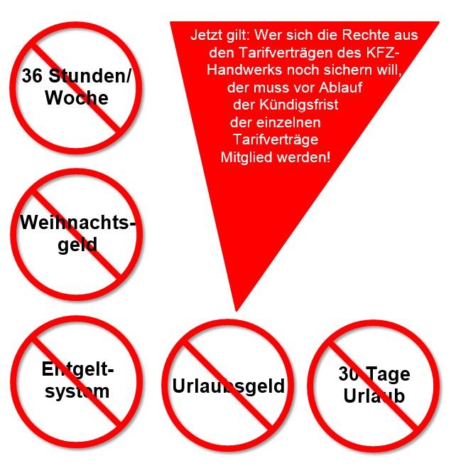 Tarifverträge Im Kfz Handwerk Gekündigt Ig Metall Offenbach
